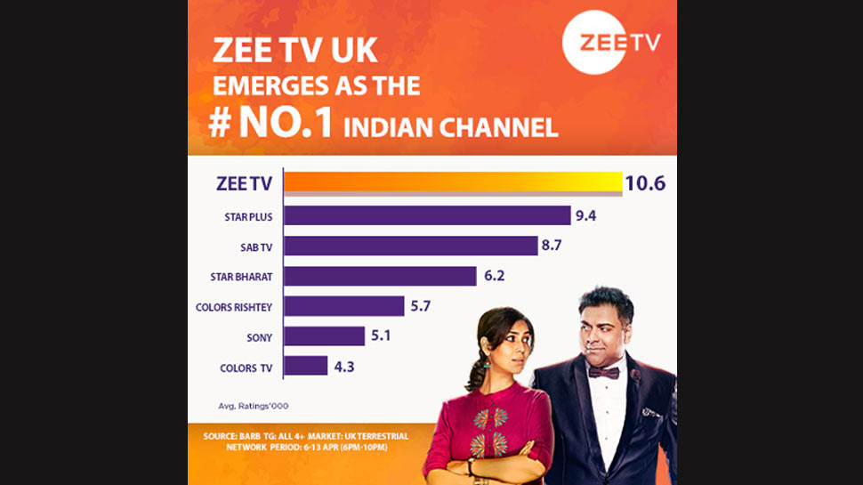 Zee TV UK emerges as the #1 South Asian Channel!
